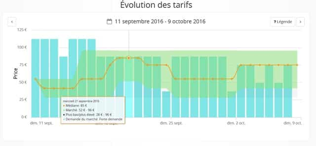 Rate intelligence evolution des prix des concurrents - Location meublee de courte duree ...