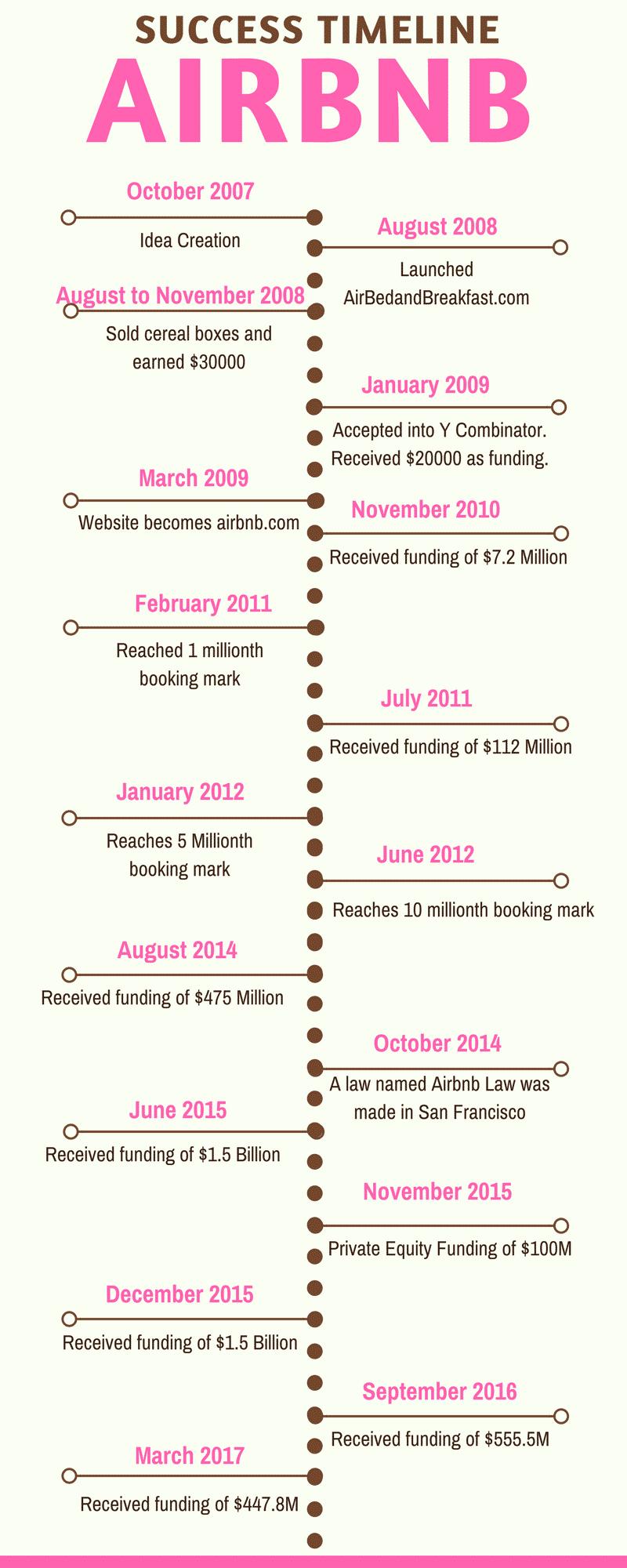 chronologie du succès de airbnb