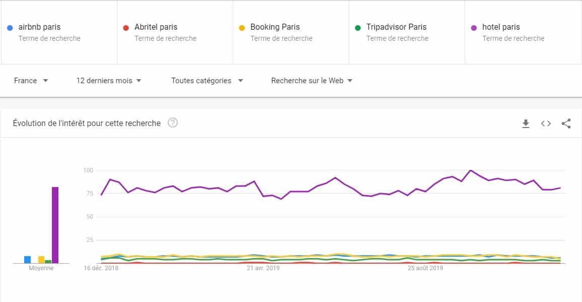 Les hôtels cumulent beaucoup plus de recherches que Airbnb, Booking, Tripadvisor et Abritel réunis, qui ne se partagent finalement que les miettes (mais ce sont de grosses miettes...)