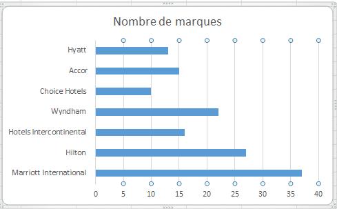 Comparaison du nombre de marques possédées par chaque grand groupe hôtelier (Eldorado Immobilier)