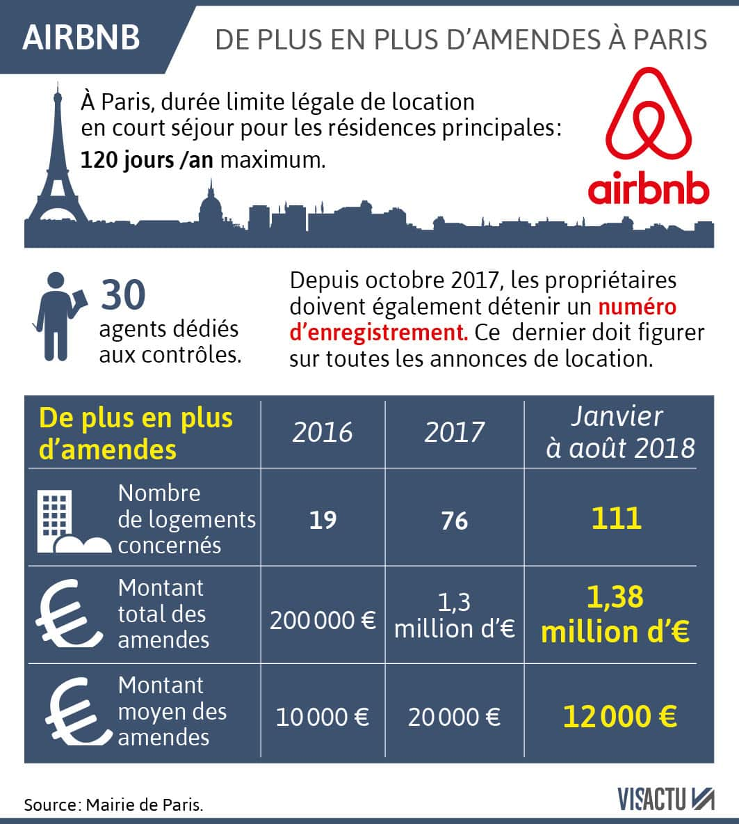 Sous-location Airbnb