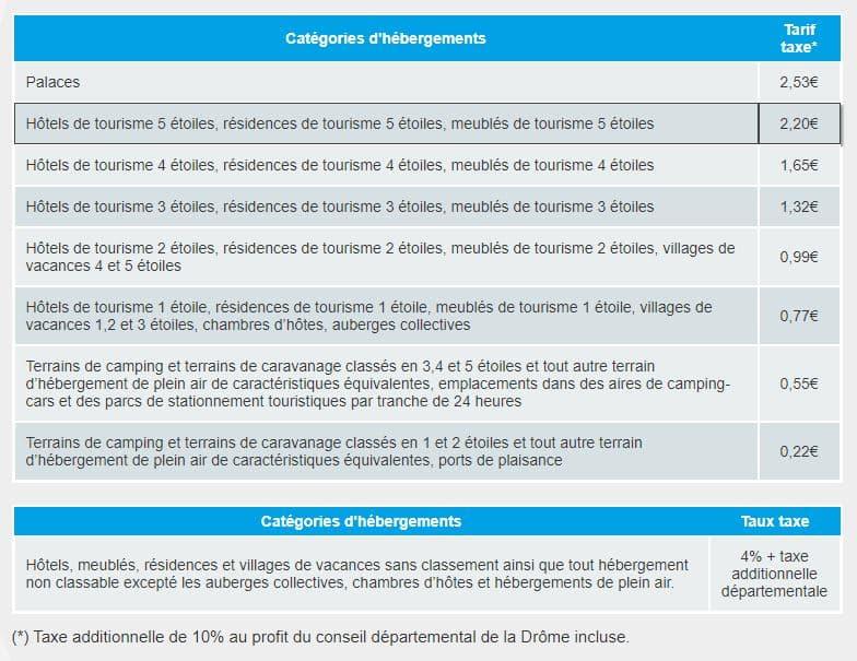 Tarifs de la taxe de séjour en Provence