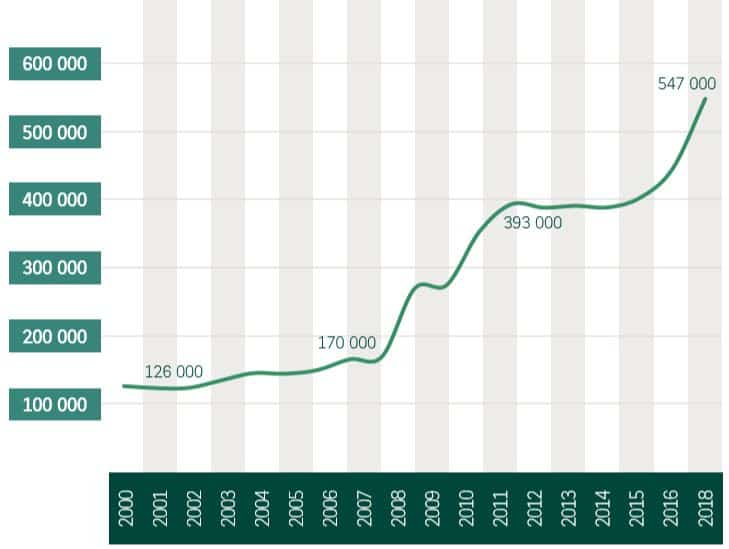 Evolution du nombre de création d'entreprises individuelles en France
