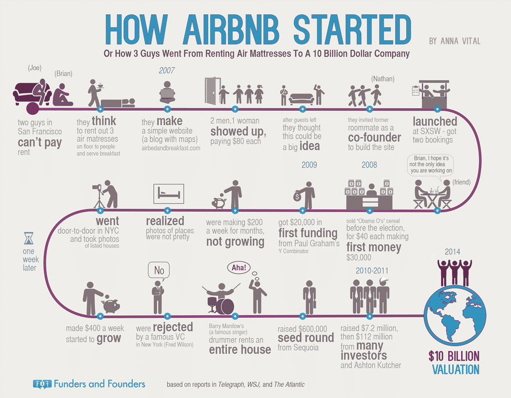 Histoire airbnb